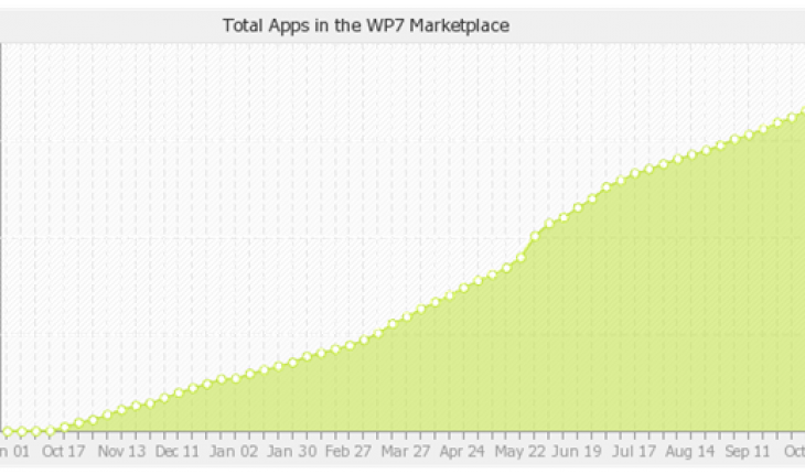 Apps nel Marketplace