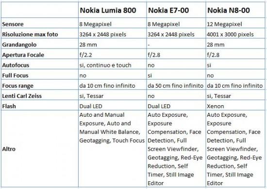Confronto caratteristiche Fotocamera Lumia 800 - N8 - E7