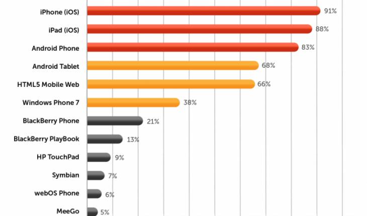 Statistica IDC