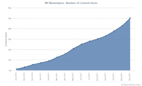 Crescita contenuti del Marketplace