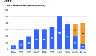 Stime Morgan Stanley su vendite device Windows Phone