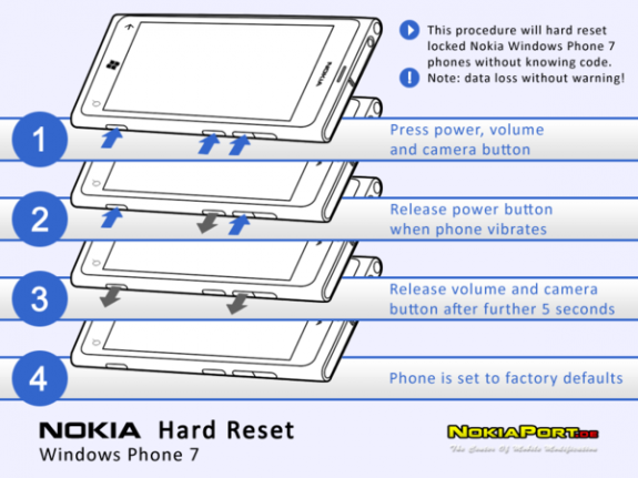 Procedura di Hard Reset per i Nokia Lumia 710, 800 e 900