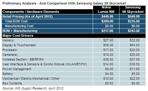 Costi Produzione Lumia 900