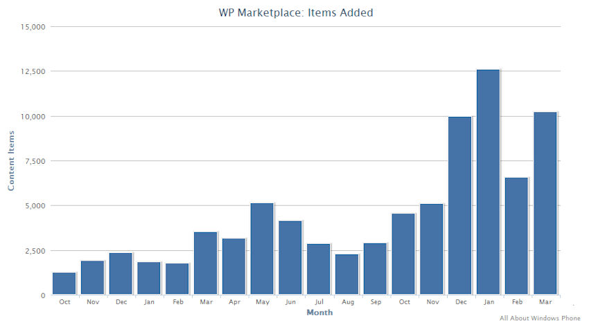 Windows Phone Marketplace Trend