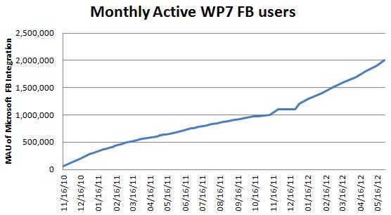 FB users WP7