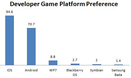 Sviluppatori di giochi per piattaforma mobile
