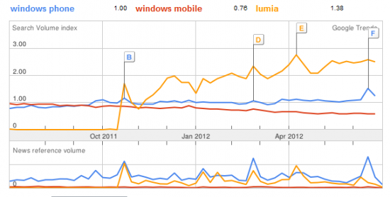 Google Trends Nokia Lumia, Windows Phone, Windows Mobile