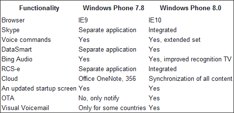 Widows Phone 7.8 vs Windows Phone 8