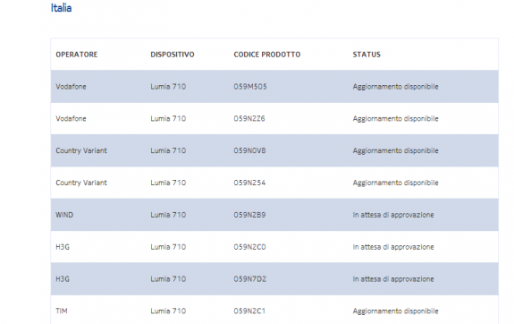 Software Update Lumia