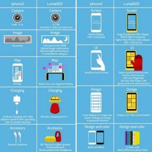 Info Grafica - Nokia Lumia 920 vs iPhone 5