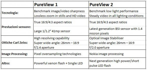 Differenze PureView