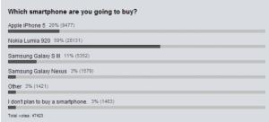Sondaggio miglior top smartphone