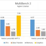 Boot test WP7.5 vs WP7.8