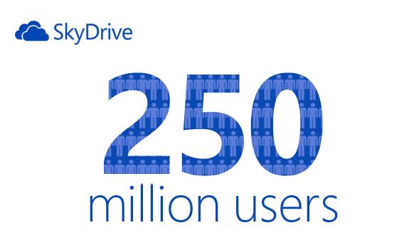 SkyDrive 250 milioni di utenti