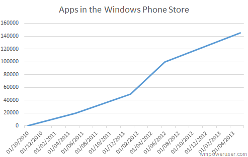 Windows Phone Store Trend