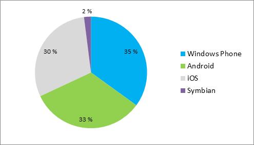 Market Share OS Mobile in Finlandia