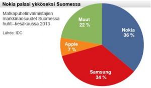 Quote di mercato Vendor in Finlandia