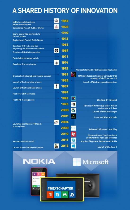 Infografica della Storia di Nokia