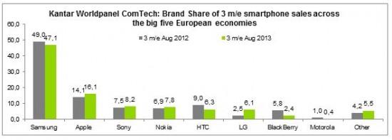 Vendite Smartphone by Brand