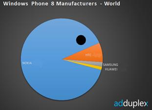 Nokia vendite sul totale Windows Phone