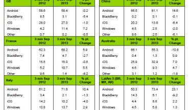 Vendite smartphone - Report Kantar Q3 2013