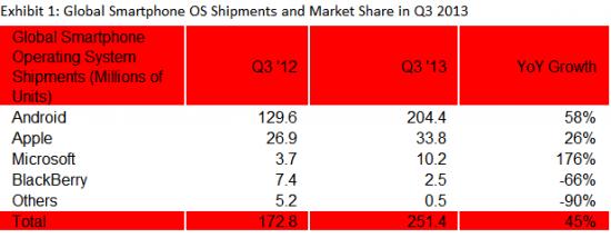 Strategy Analytics: vendita smartphone nel Q3 2013