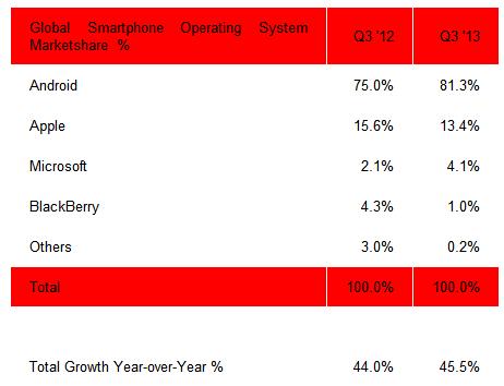 Strategy Analytics: diffusione OS nel Q3 2013