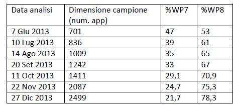 Statistiche AD Duplex