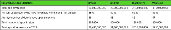 Statistiche store iOS, Android, WP
