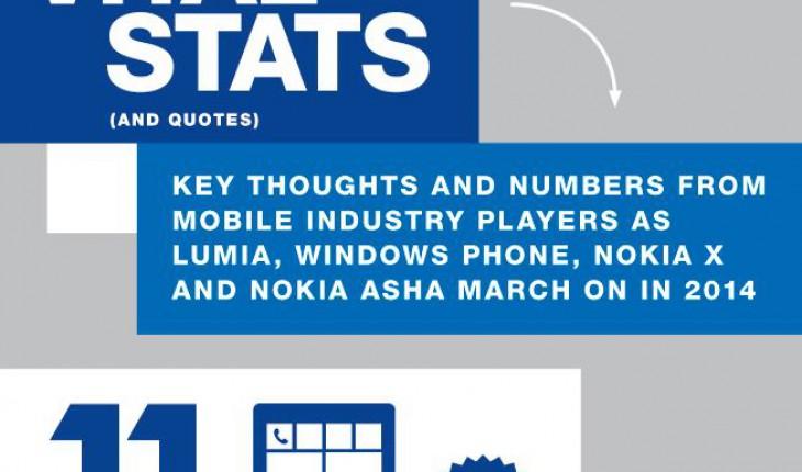 Nokia Infografica