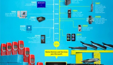 Microsoft e Nokia Timeline