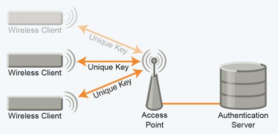 Sistema WPA2 EAP-TLS