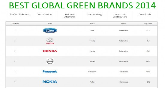 Best Global Brands 2014