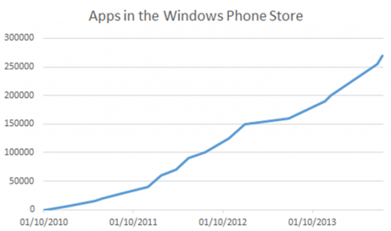 App del Windows Phone Store