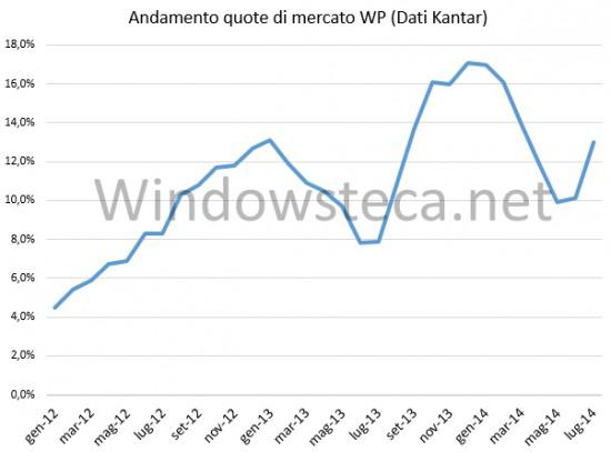 Quote di mercato WP in Italia da gennaio 2012
