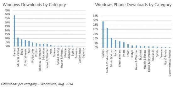Dati Microsoft Store