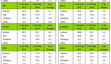Dati Kantar vendite smartphone Q3 2014