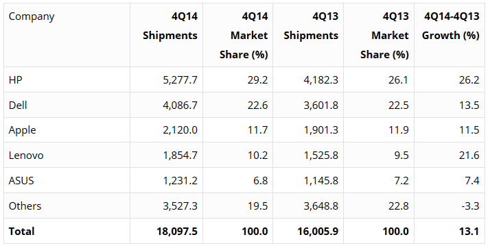 Q4 2014 - Vendite PC in USA secondo Gartne