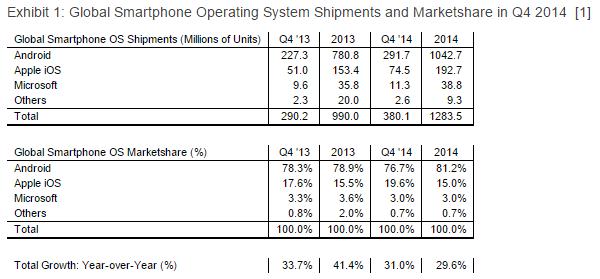 marketshare diffusione smartphone windows 10