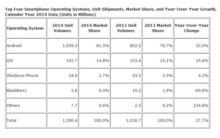 IDC - Dati di vendita di smartphone nel 2014