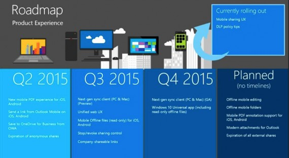 Roadmap OneDrive