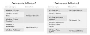 Update a Windows 10
