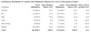 Statistiche Gartner D2 2015