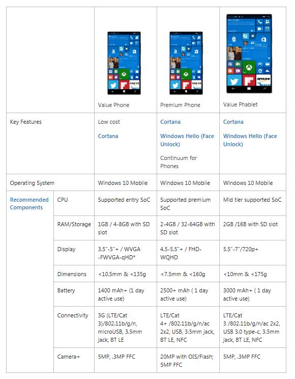 Requisiti hardware raccomandati Windows 10 Mobile
