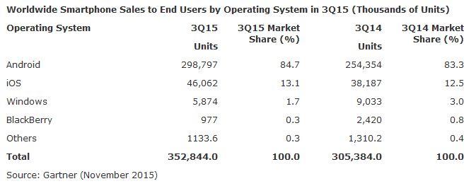 Quote di mercato Smartphone - Q3 215