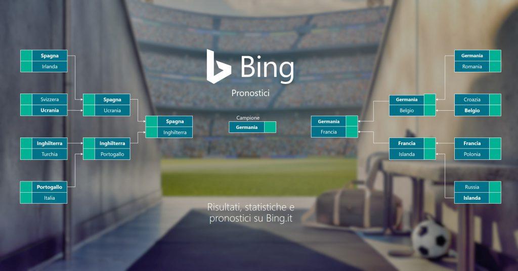 Pronostici di Bing per Euro 2016