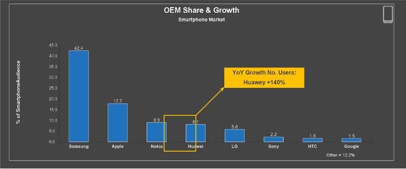 Market Share Brand