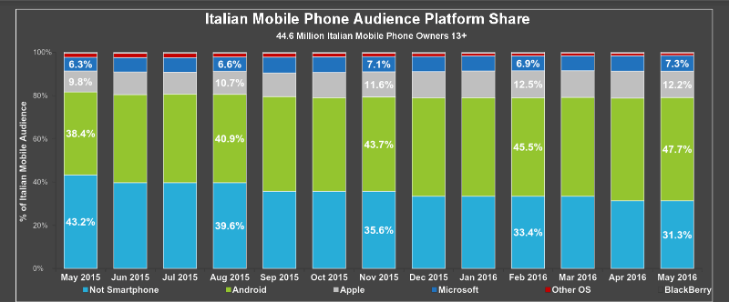 Audience Share