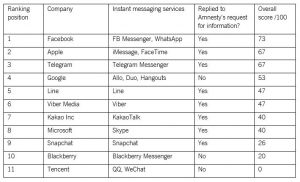 Message Privacy Ranking by Amnesty Int.