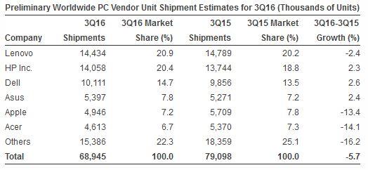 Vendite di PC nel mondo secondo Gartner